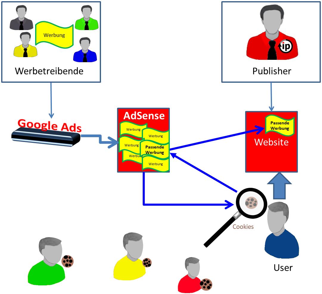Adsense - benutzerdefinerte Anzeige