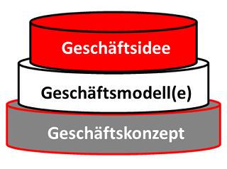 Geschäftsidee-modell-konzept