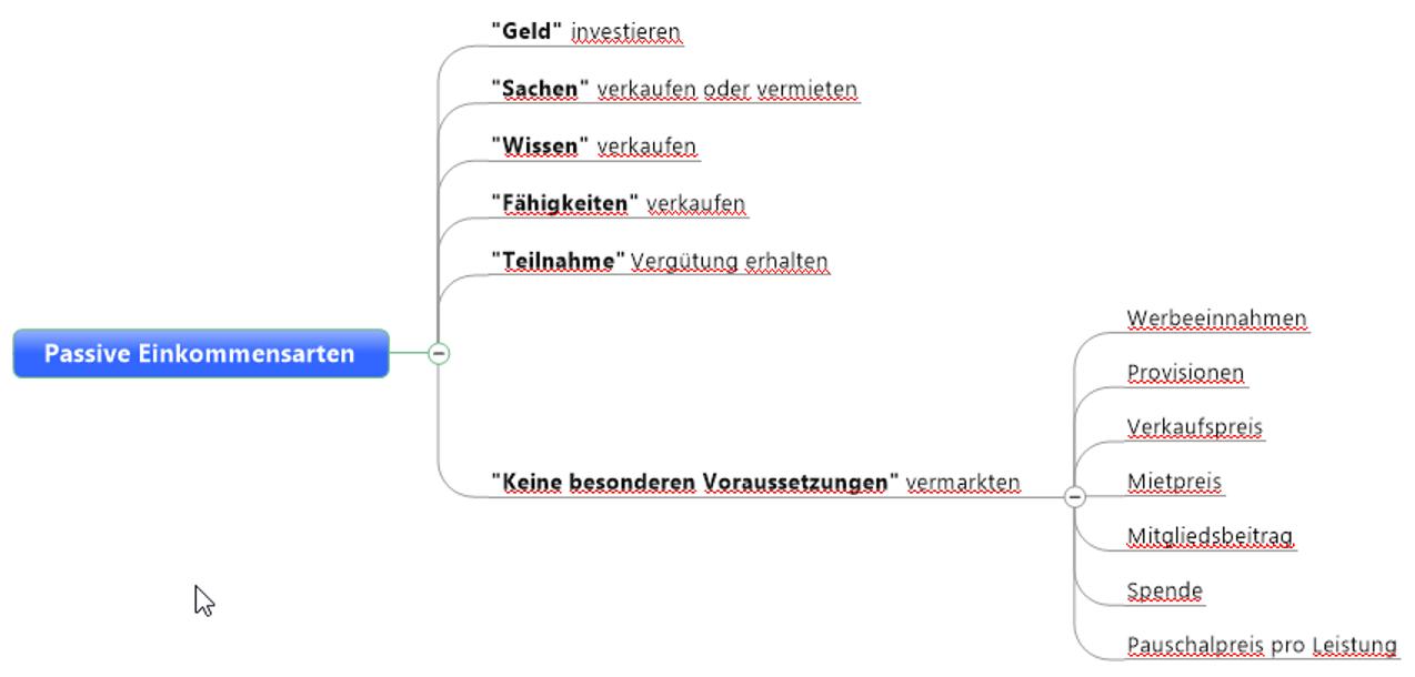 Passive-Einkommensarten_Struktur
