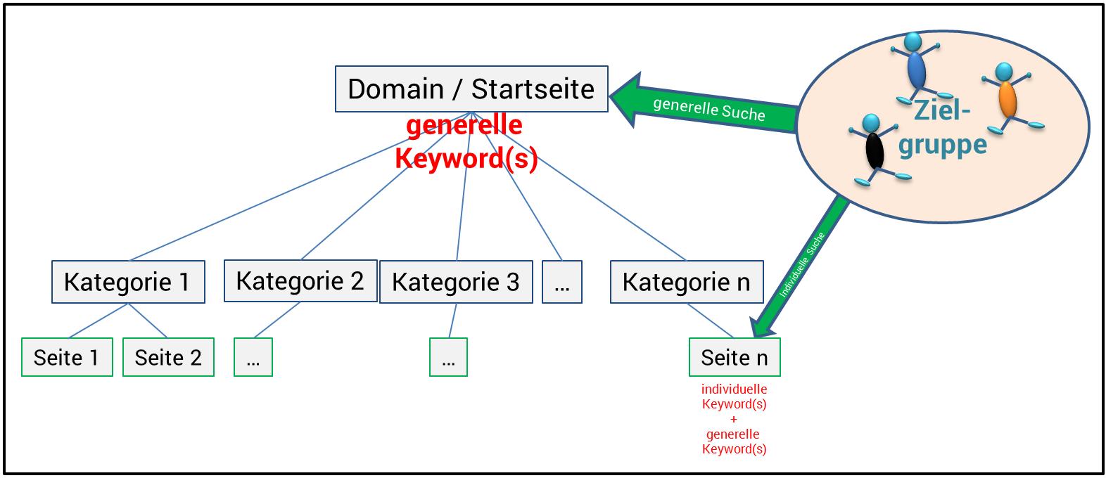 SEO-Keyword-Hierarchie