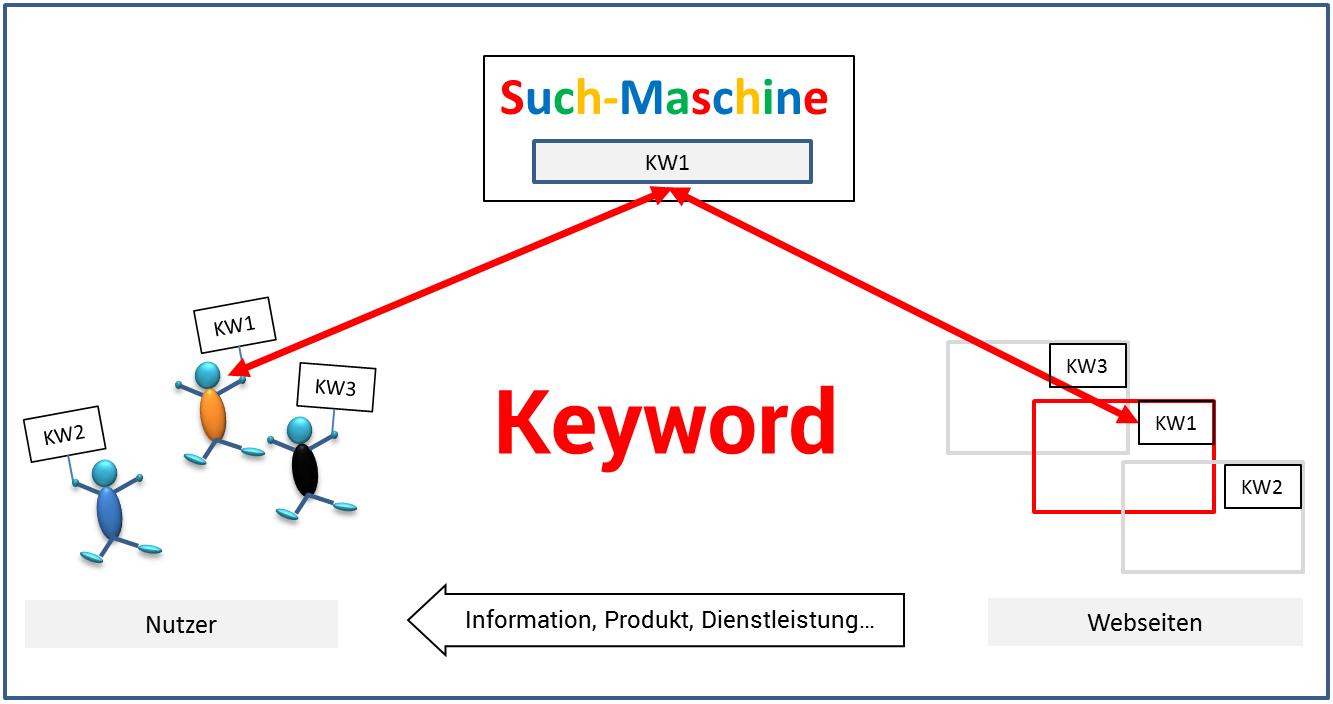 Der Infopreneur erkennt hier, dass die einzelnen Elemente des SEO-Systems sich über das Keyword verbinden.
