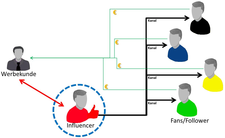 Influencer-System